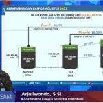 Nilai Ekspor Produk Jateng Capai 967,60 Juta Dolar As